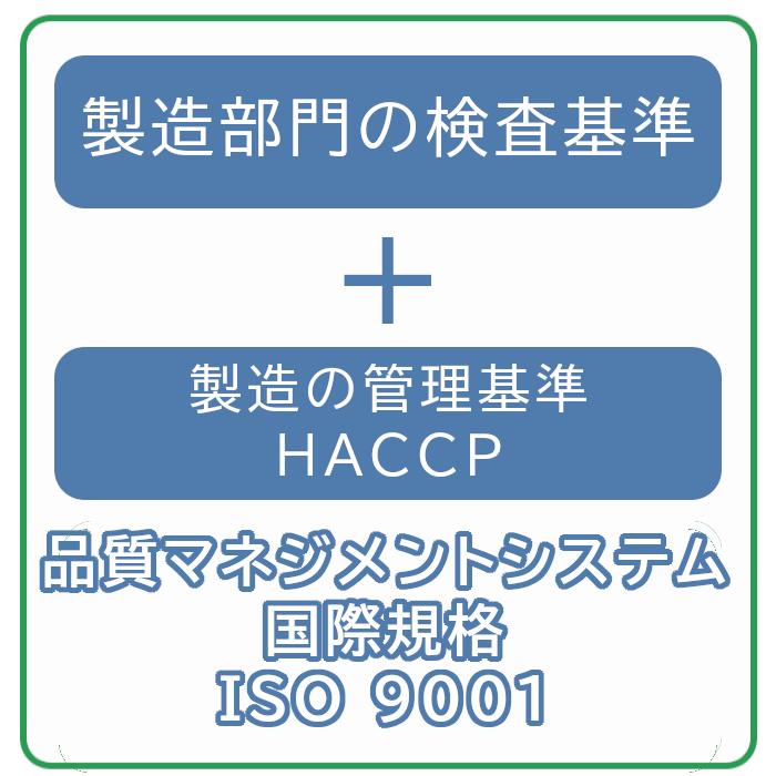 独自管理基準とHACCP 品質マネジメントシステム国際規格 ISO9001