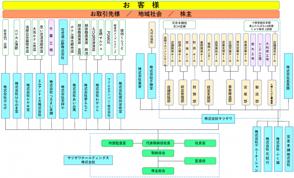 組織図2021年6月